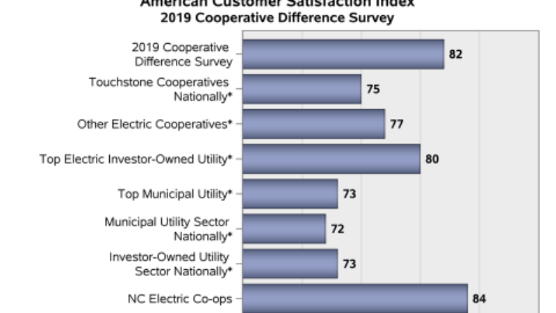 NC Electric Cooperatives Achieve Top Satisfaction Scores in 2019 Cooperative Difference Survey