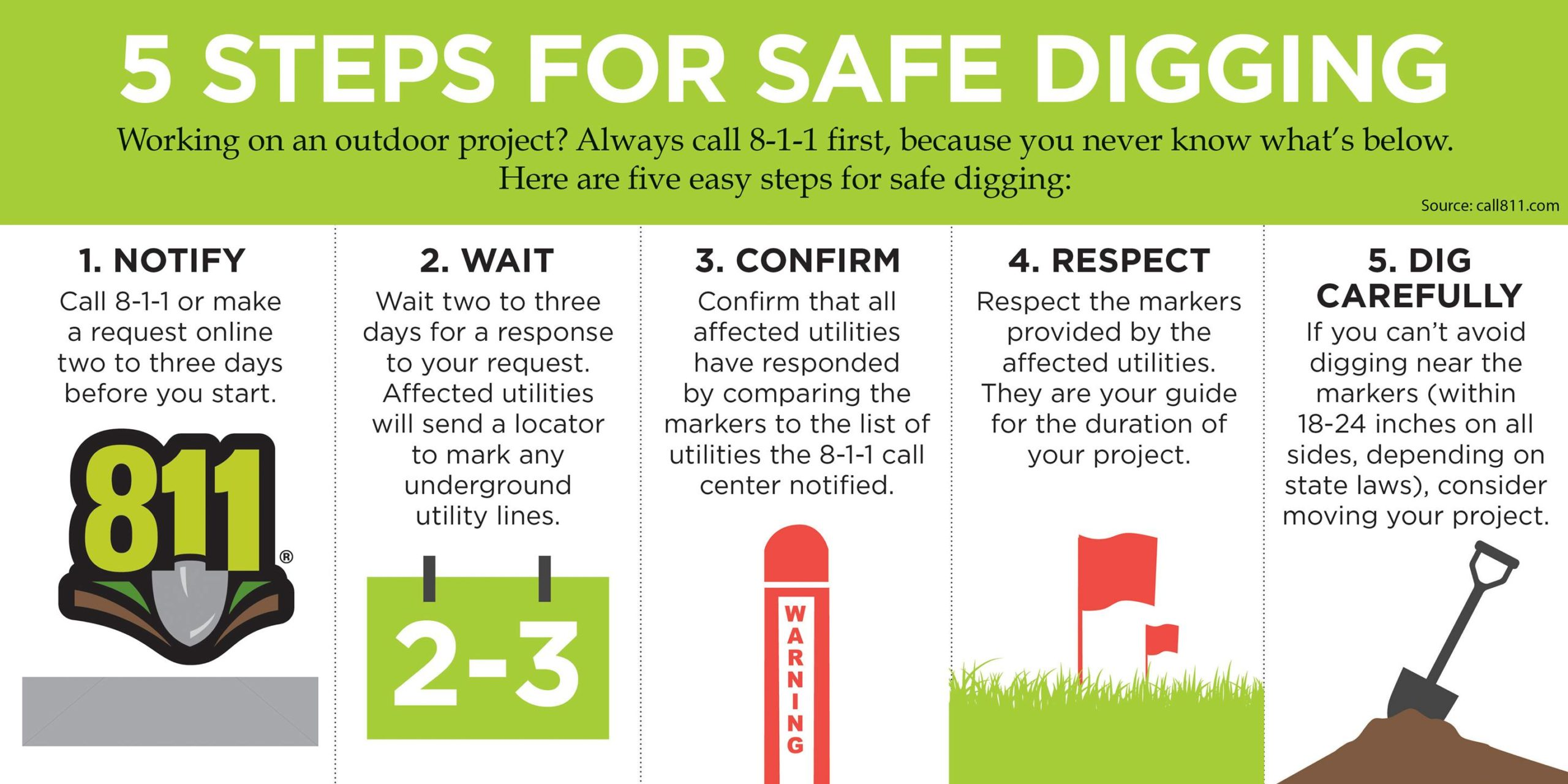 Five Steps for Safe Digging